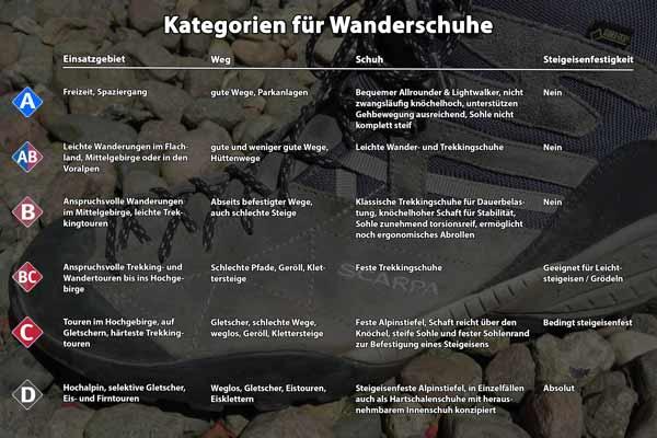 Kategorien Wanderschuhe